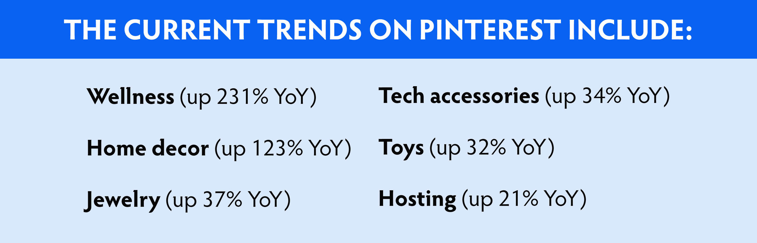 Current holiday trends that will drive sales on Pinterest include: Wellness, Home Decor, Jewelry, Tech Accessories, Toys and Hosting. #pinteresttips #pintereststrategies