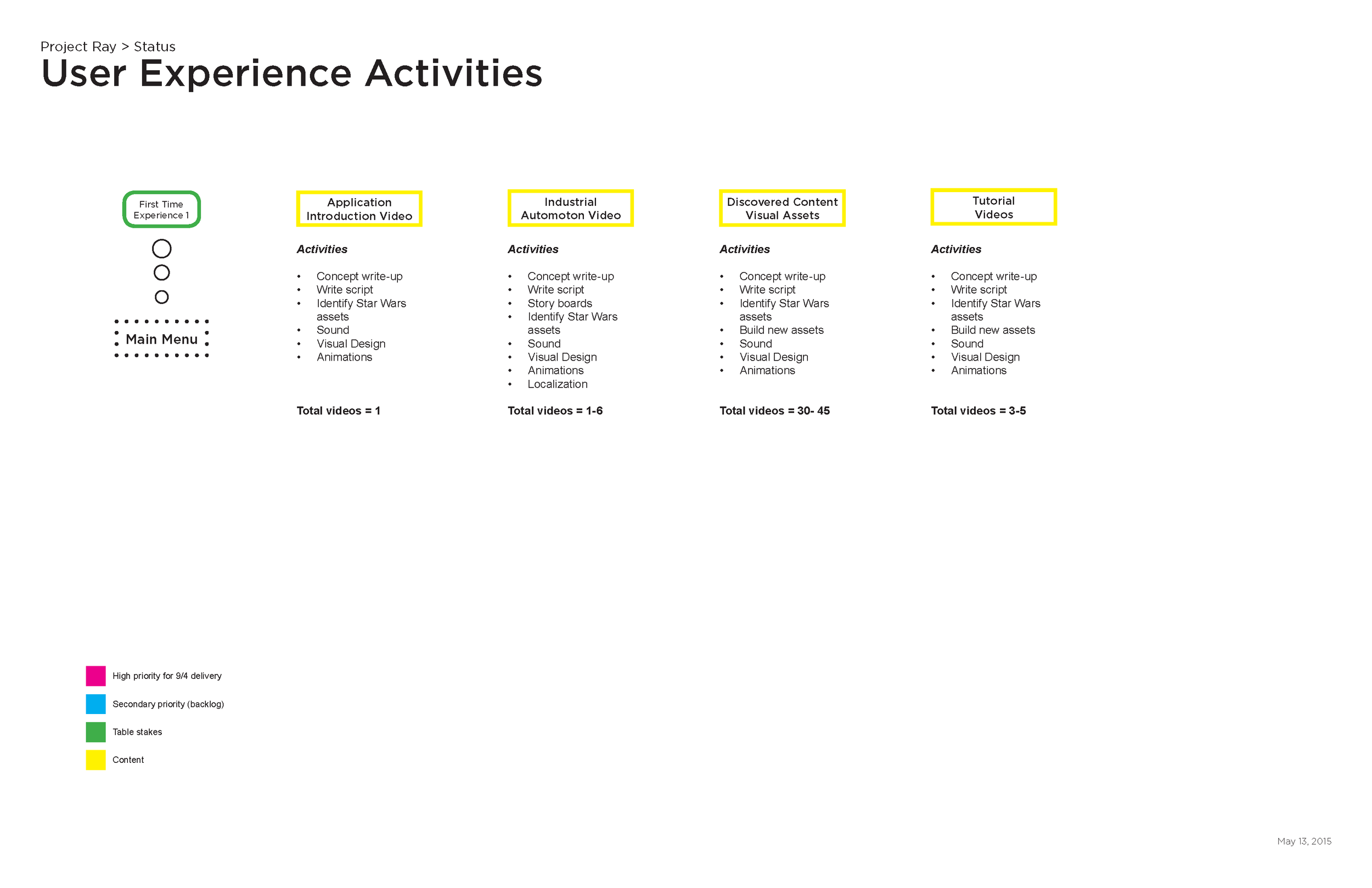 ray-UX-activities-v0.2_Page_2.png