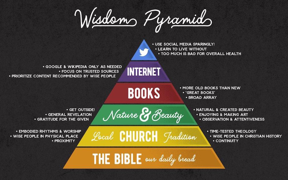 Wisdom Pyramid.jpg