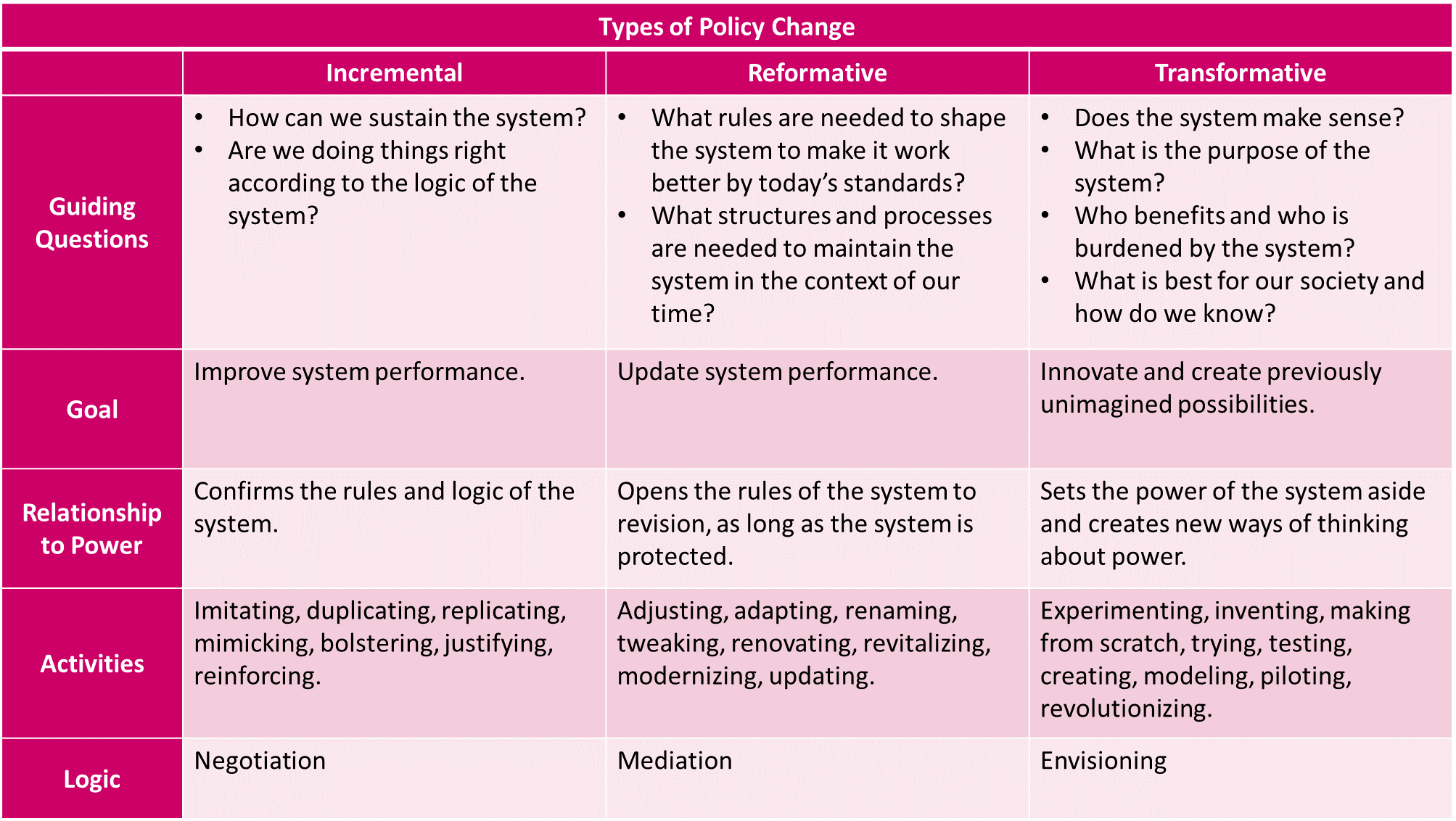Source: Adapted from Sustainable Development Goals (SDG) Transformation Forum