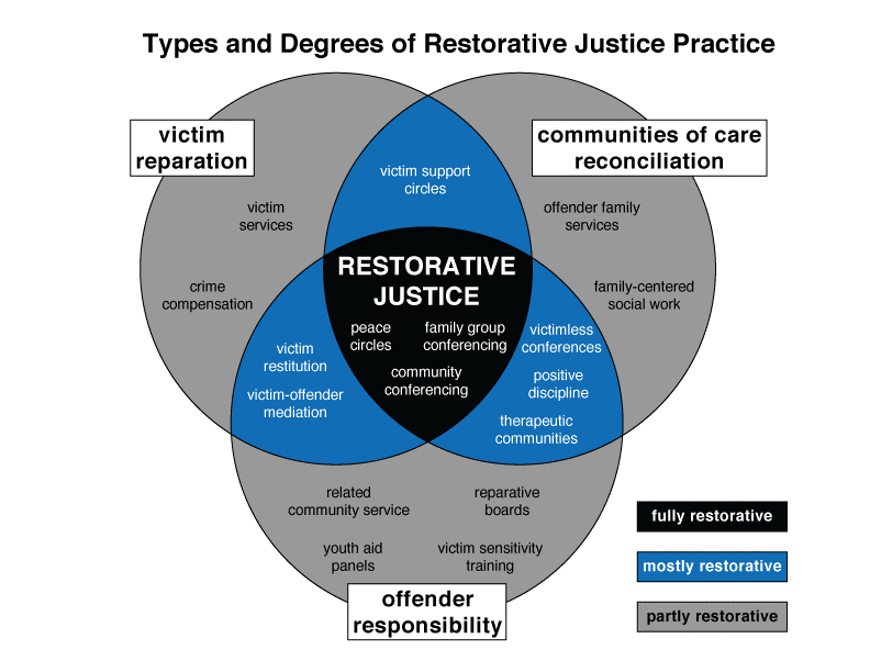 The  International Institute for Restorative Practices  offers in-depth information and resources regarding restorative justice. This is their Restorative Justice Typology. Their work on  sequential restorative circles  might be useful in determining alternatives to listening sessions, depending on the situation.