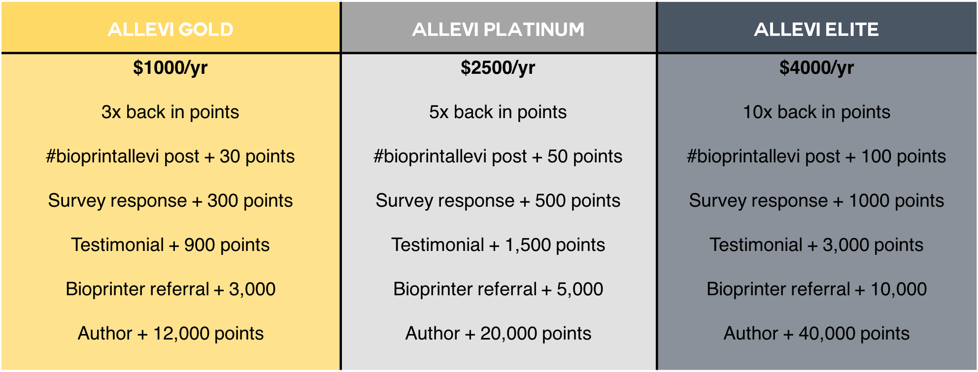 Rewards Table 2019.png