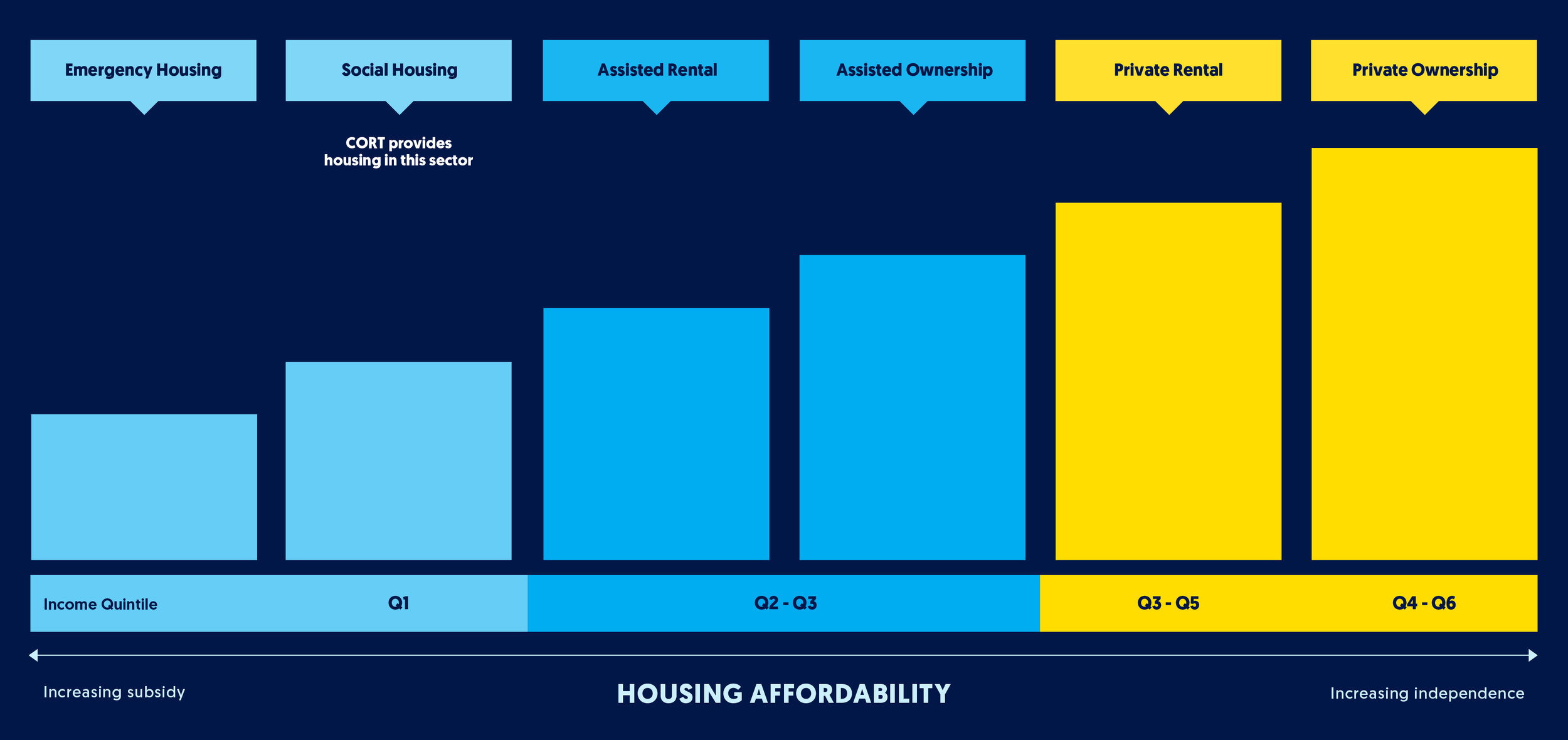 HousingContinuum.jpg