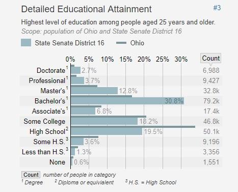 Ohio Educational Attainment for Ohio Senate District 16.