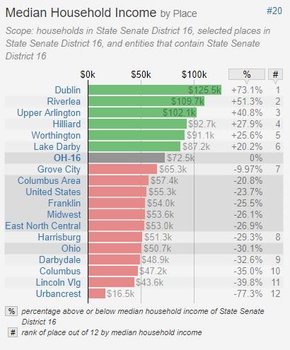Median Household Income for Senate 16.