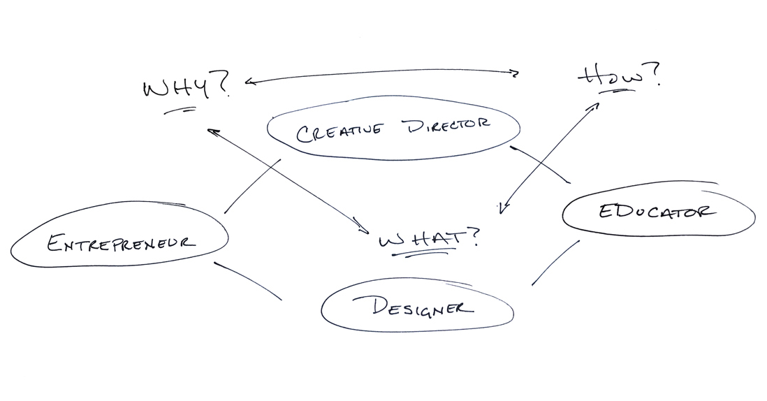 Why_How_What_Diagram2 .jpg