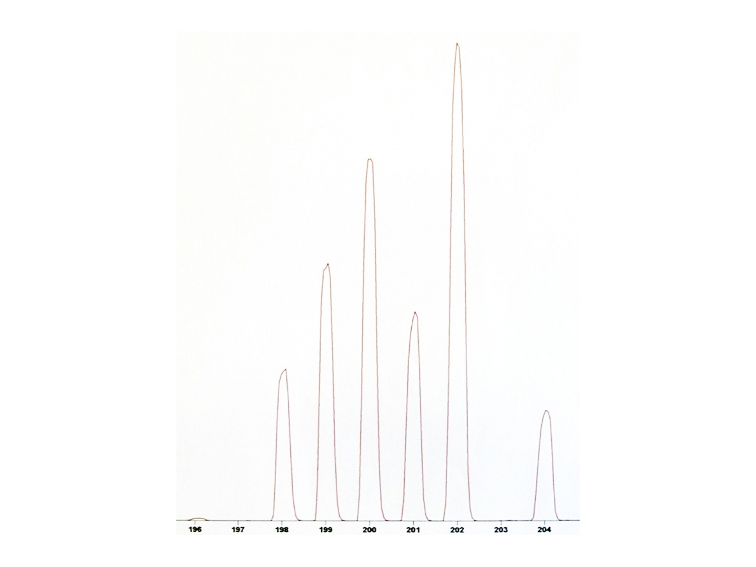 Spectogram of the seven Hg isotopes