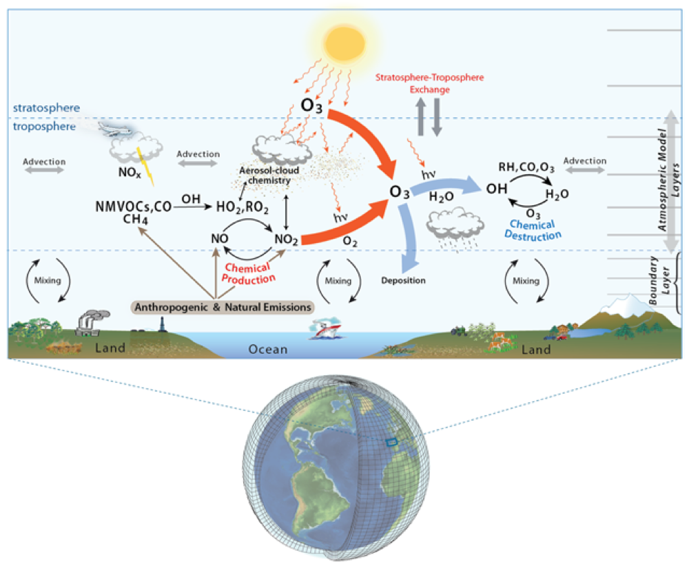Schematic of chemical and physical processes included in a typical global chemistry model to simulate tropospheric ozone. See TOAR Special Feature article by Young et al., 2018: https://doi.org/10.1525/elementa.265.f1