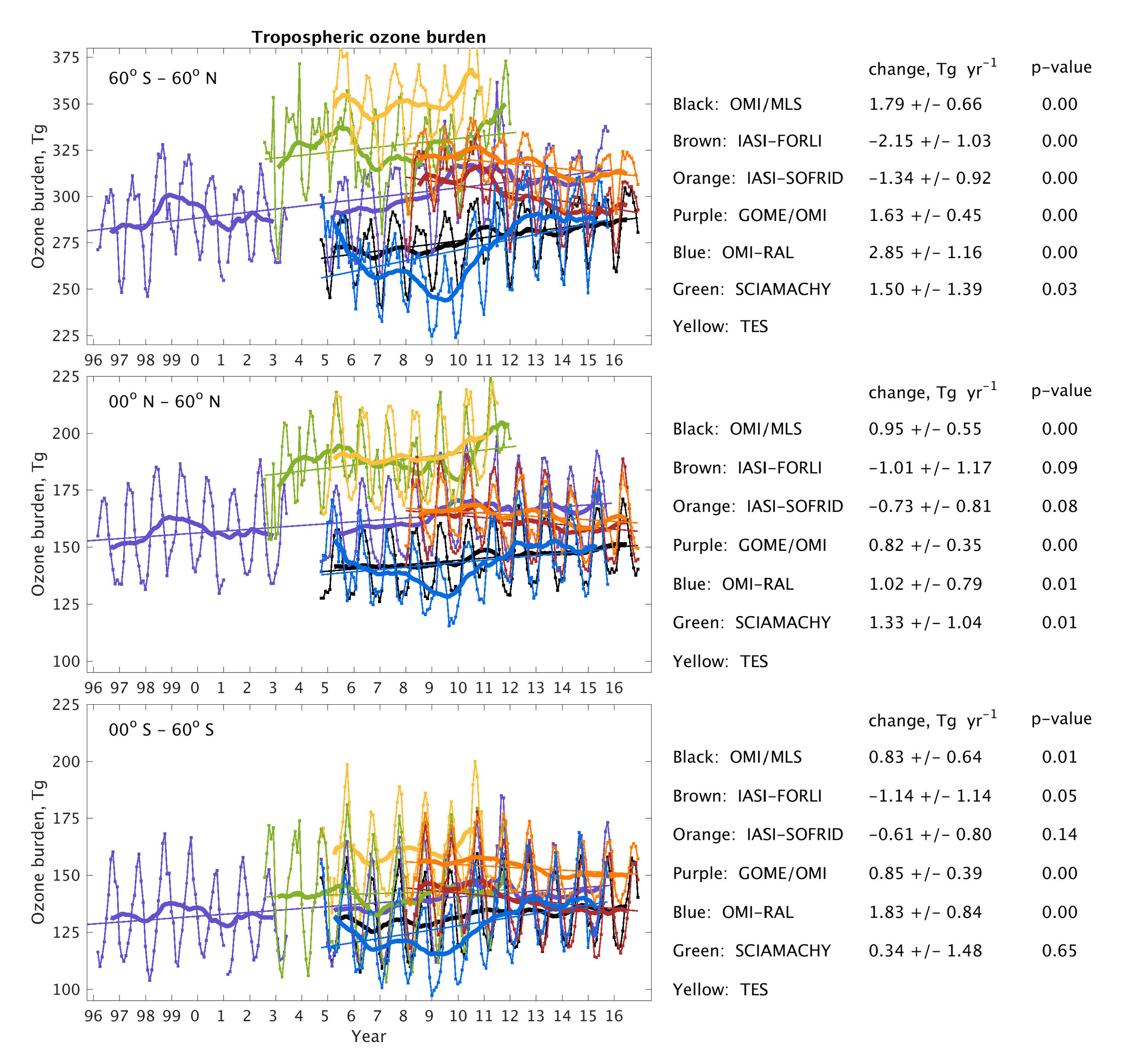 The tropospheric ozone burden as observed by multiple satellite instruments. See TOAR Special Feature article by Gaudel et al., 2018:  https://doi.org/10.1525/elementa.291.f26