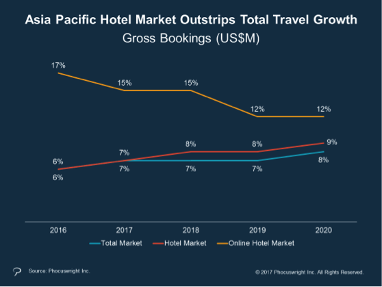 Hotel market in Asia Pacific