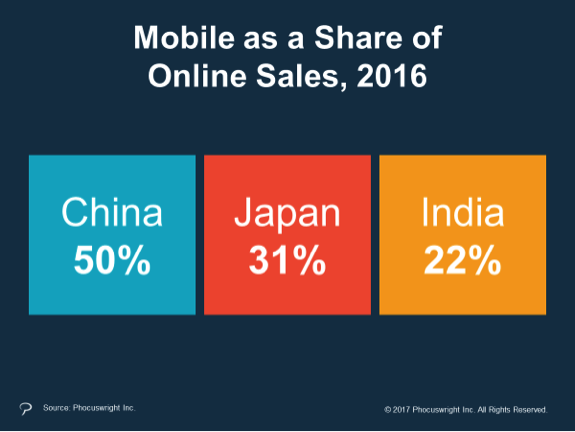 Mobile booking share in 2016