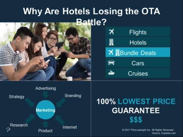 Hotel against OTA