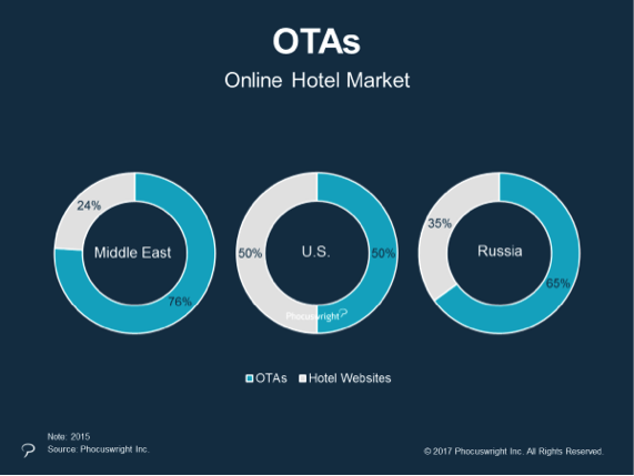 OTA booking and direct hotel website booking share in Middle East, US, and Russia in 2016