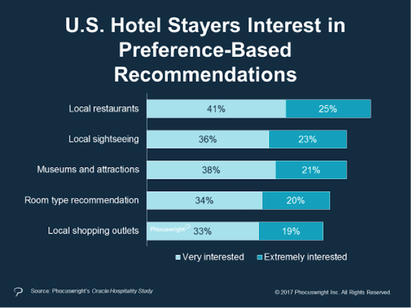 Hotel guest travel interest