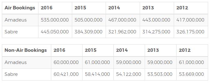 GDS Procution from 2012 - 2016. Source: skift.com