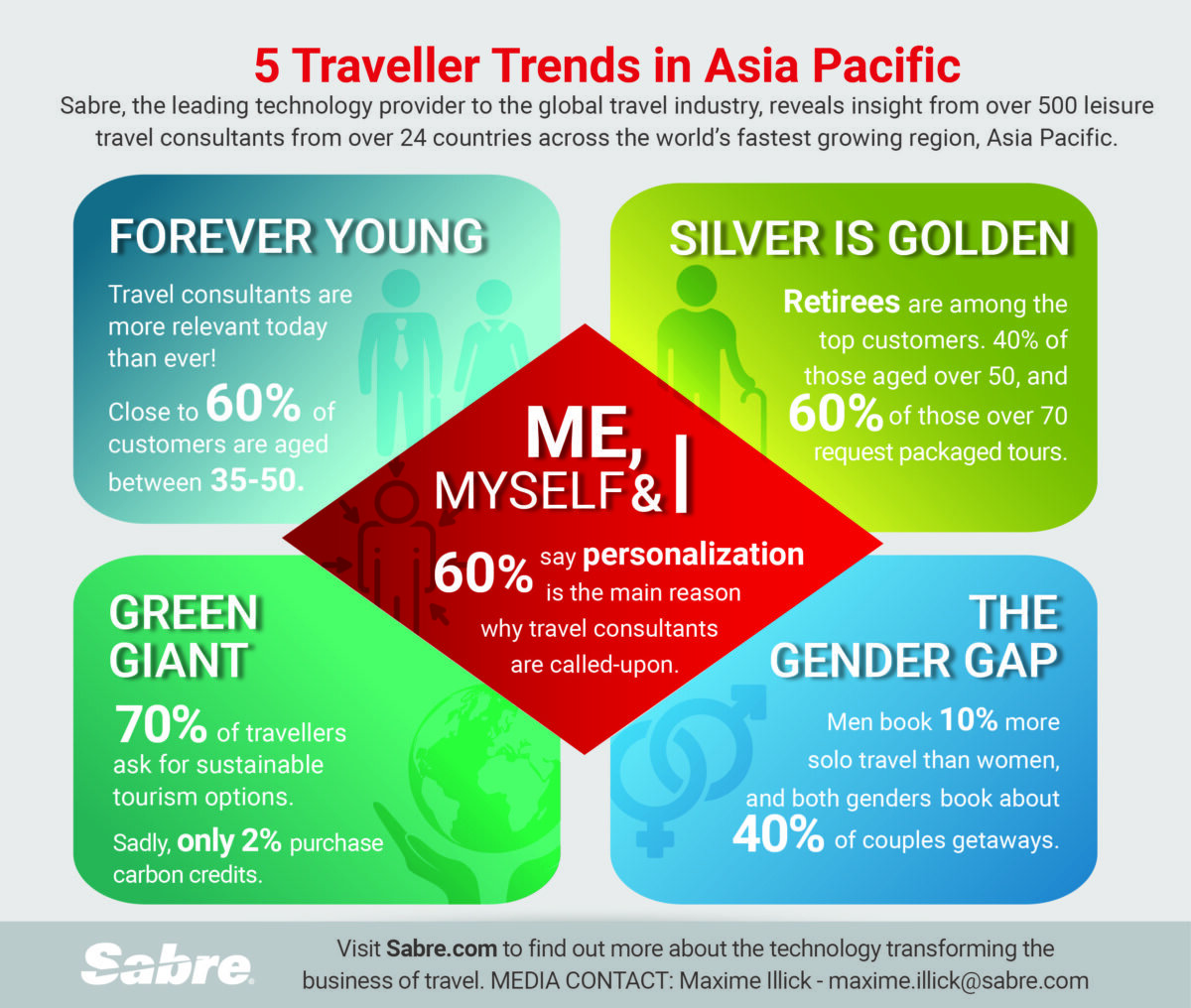 Sabre_2020-Traveller-Trends_Infographic_FINAL-HR-1200x1016.jpg
