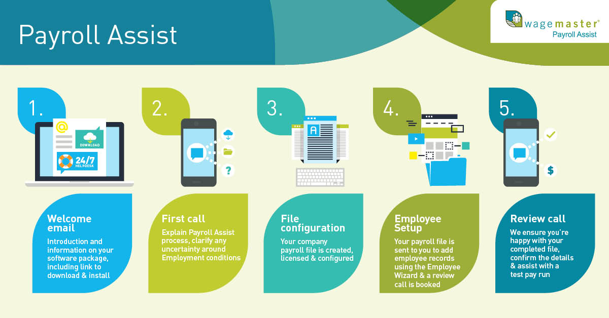 Payroll Assist Infographic