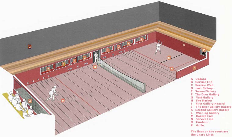The Real Tennis court - courtesy of the  IRTPA