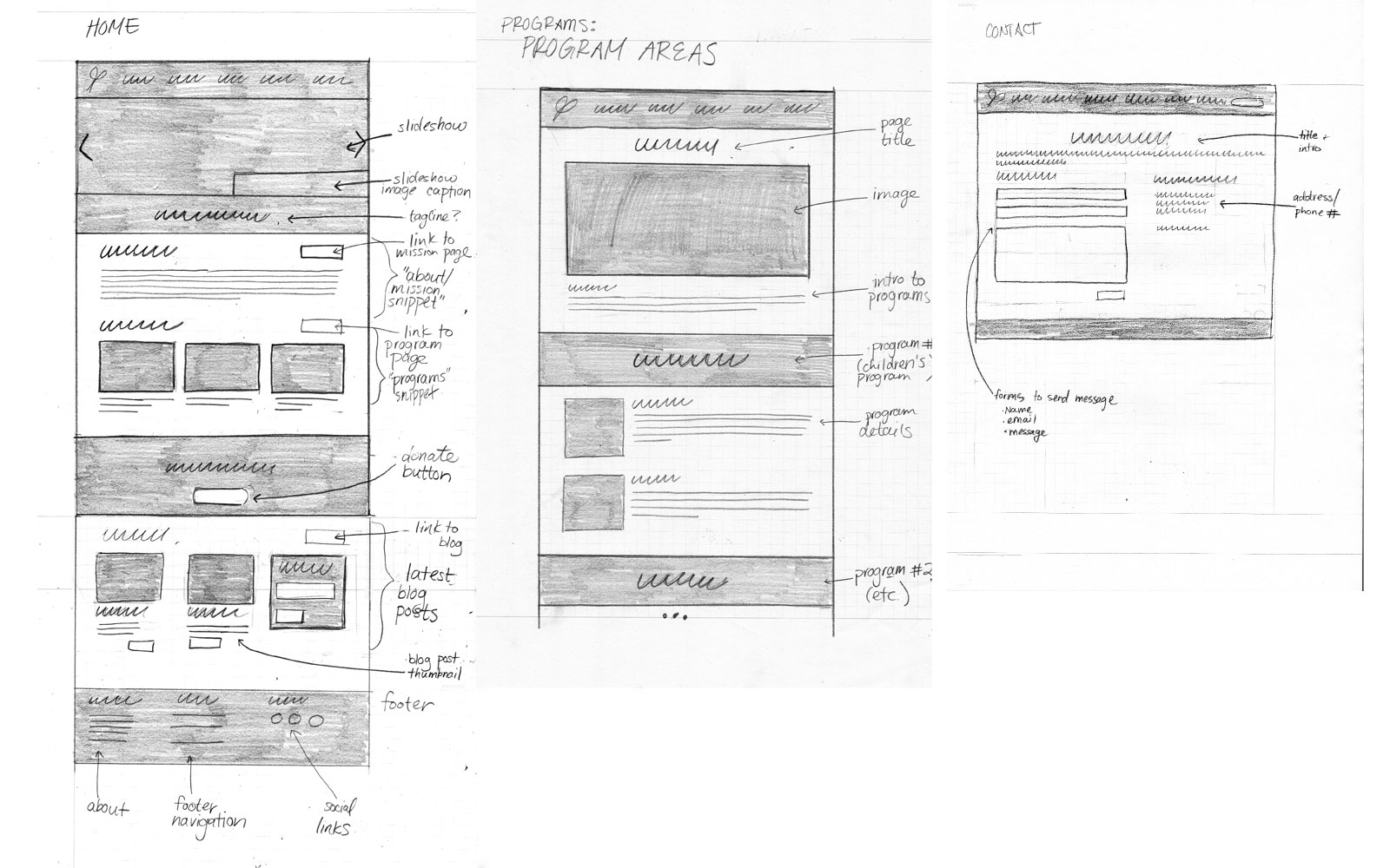 Wireframe sketches for the new Home Page, Programs Page, and Contact Page