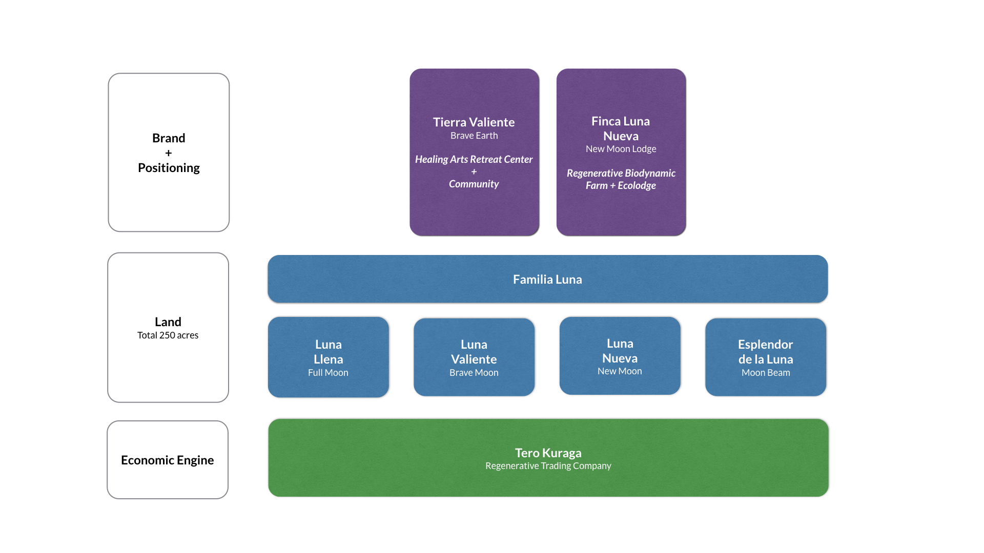 A schematic of the various entities involved with the Brave Earth Retreat Center