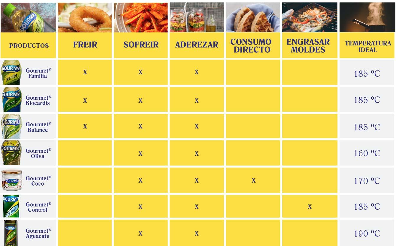 temperatura ideal para aceite saludable