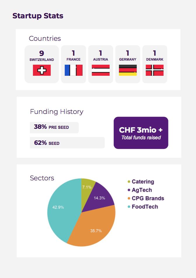 Investing In The Future Of Food: Geneva, Switzerland