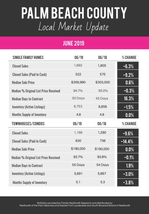 June 2019 Palm Beach County Stats