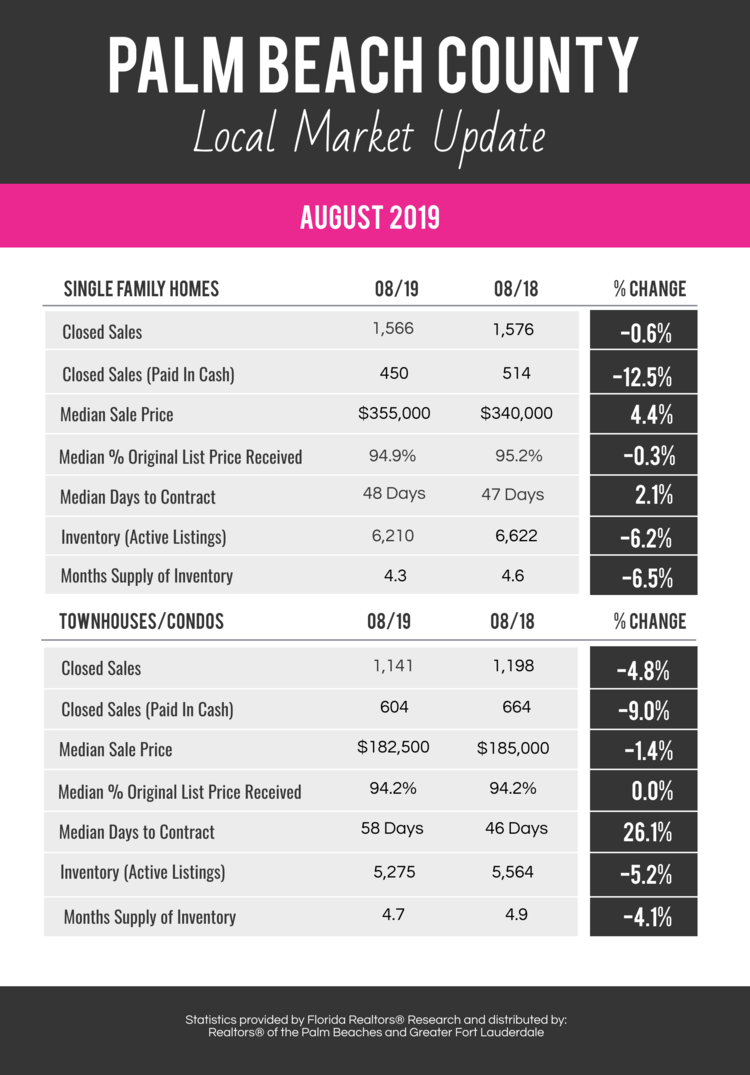 August 2019 Palm Beach County Market Stats