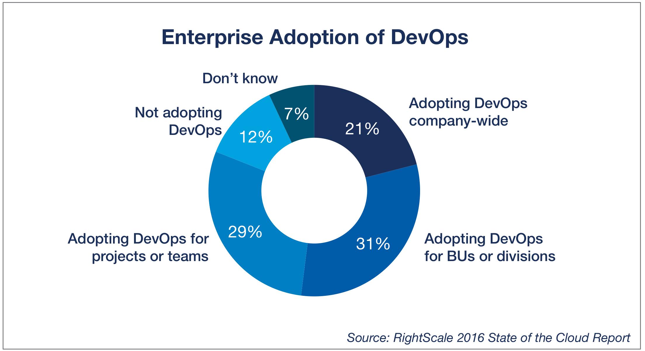 Enterprise DevOps Adoption from RightScale 2016 DevOps Trends Report.png