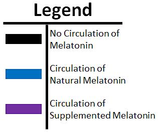 Melatonin overlap legend.png