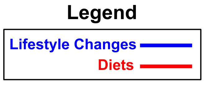 Lifestyle changes vs diet graph (1) - Edited.png