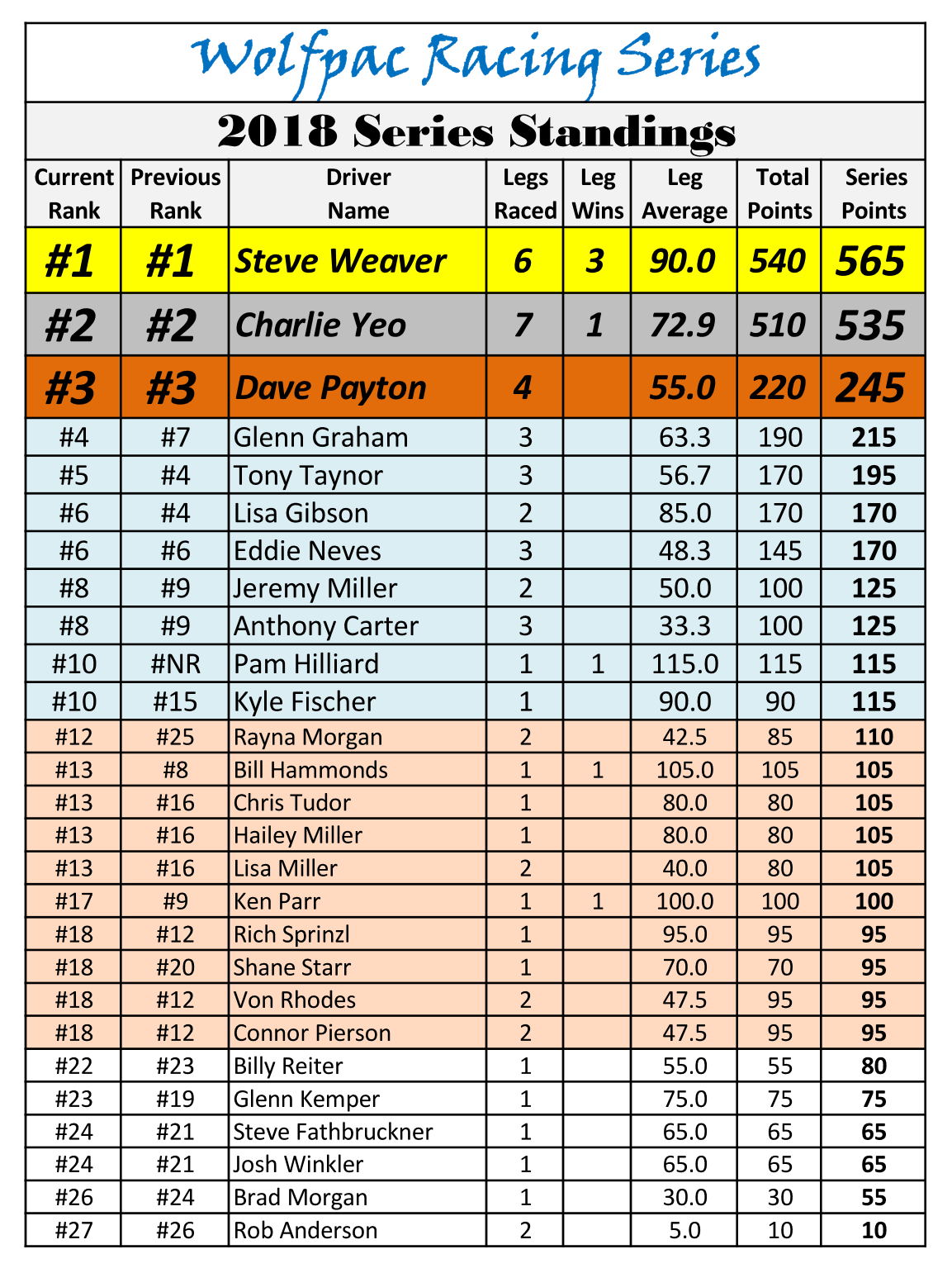 2018 Wolfpac Racing Series Standings.png