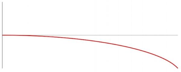 Figure 1. Elliptical path bullet takes during flight
