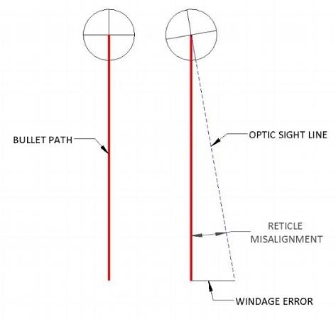 Figure 4. Windage error from reticle misalignment