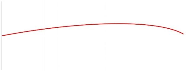 Figure 2. Realistic bullet path