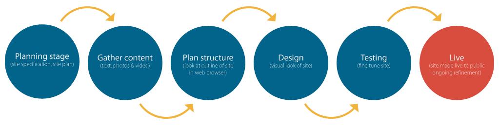 website-design-process.png