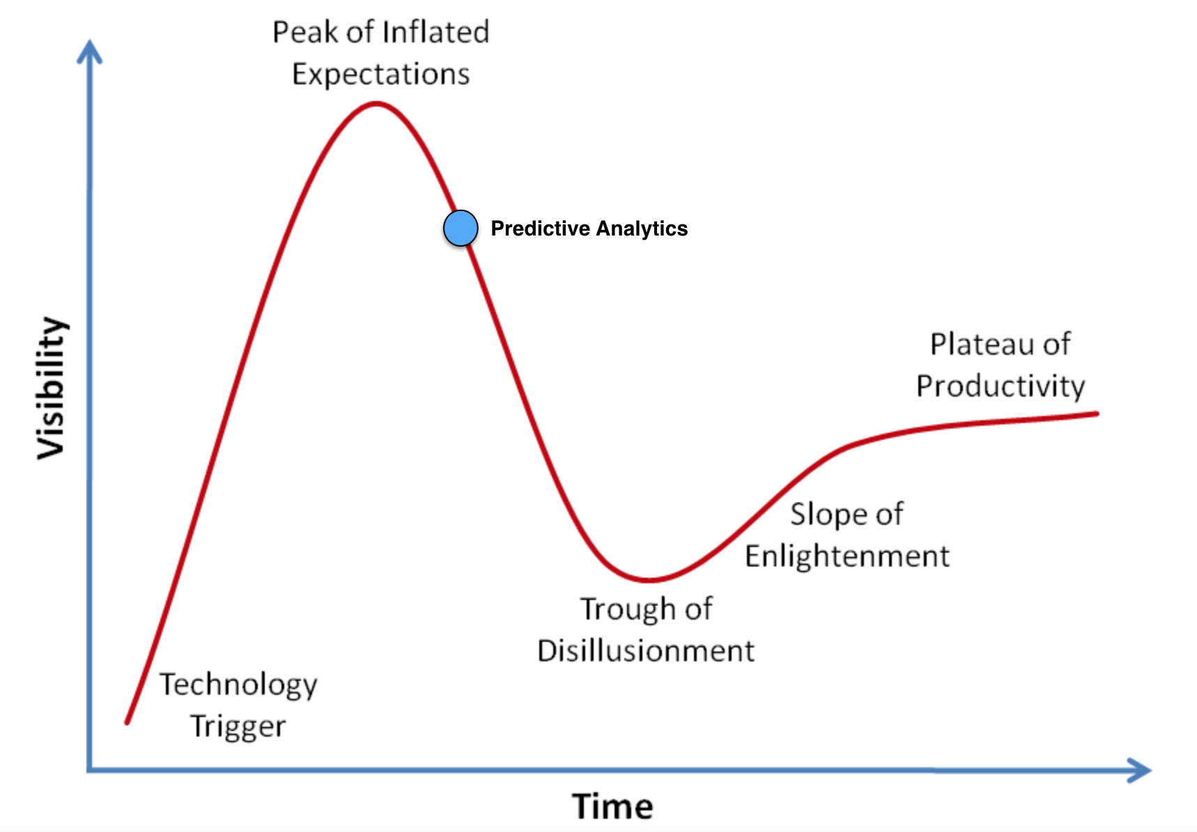 The Gartner Hype Cycle  - tracks new technology adoption from hype to productive use and all of the ups and downs in between.