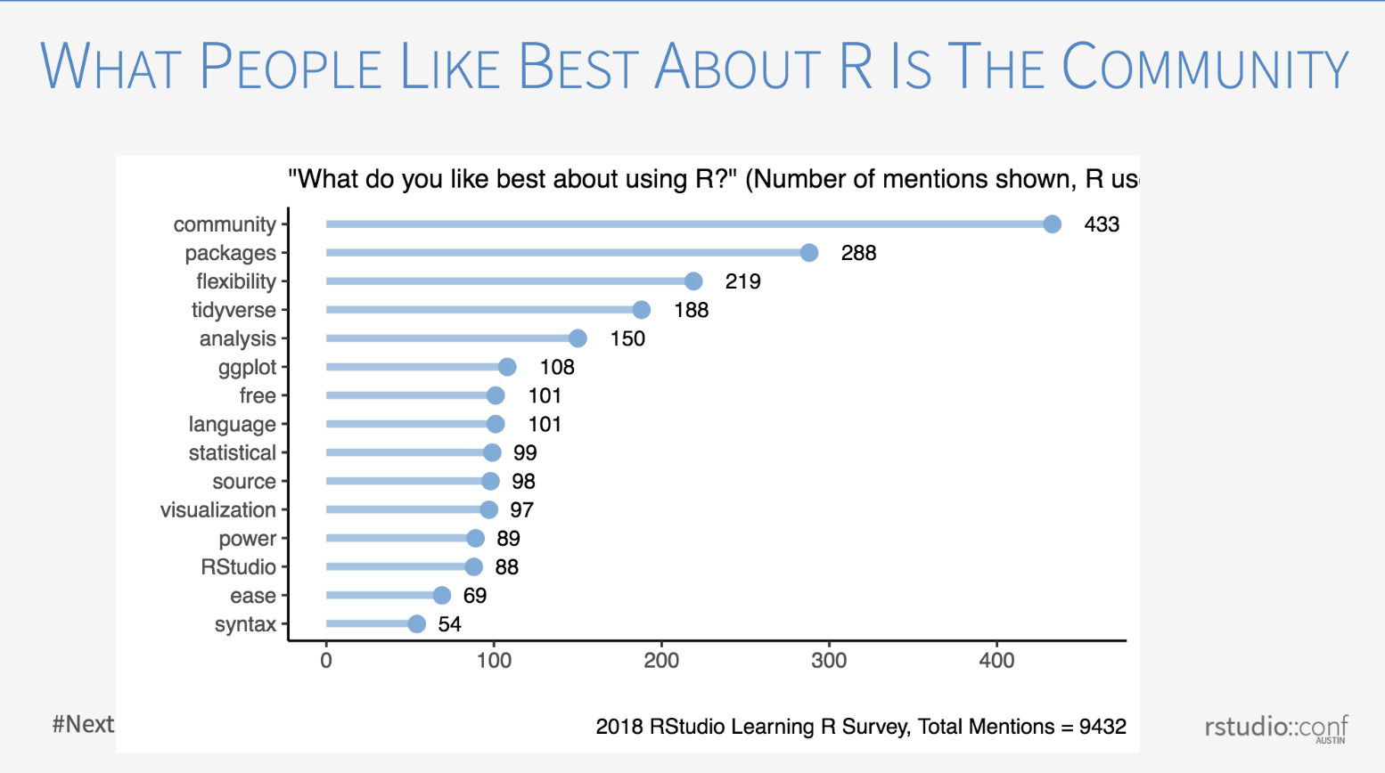 Image credit: Results from the  2018 RStudio Learning R Survey , shared by  Carl Howe  at RStudio Conf 2019