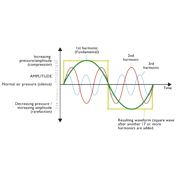 harmonic sound waves.PNG