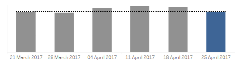 Figure 1.1 SALES CONVERSION RATE INDEX ON ANZAC DAY 2017 TUESDAY AND THE FIVE TUESDAYS BEFORE.