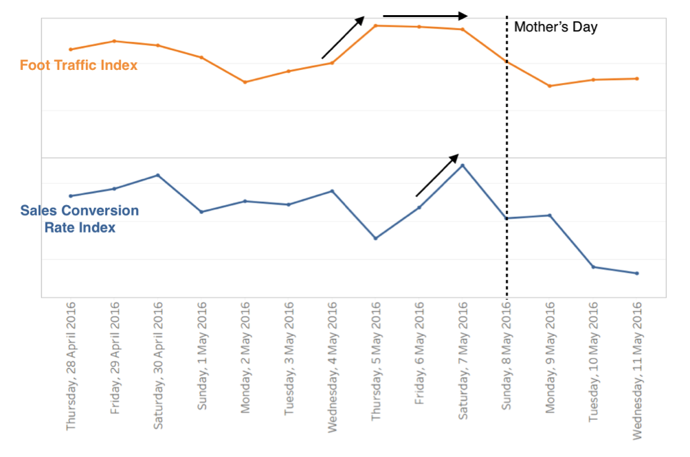 Figure 2.1  SALES CONVERSION RATE AND FOOT TRAFFIC INDEX BEFORE AND AFTER MOTHER'S DAY 2016.