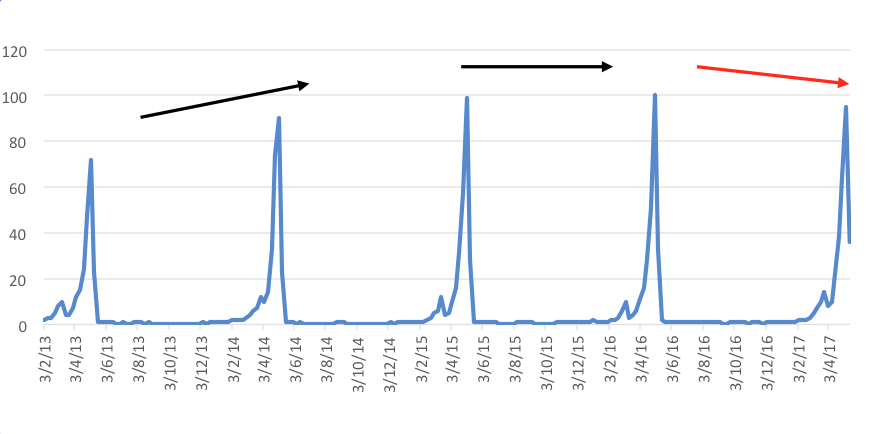 Figure 1.5 Mother's Day interest over time in Australia in the past five years.