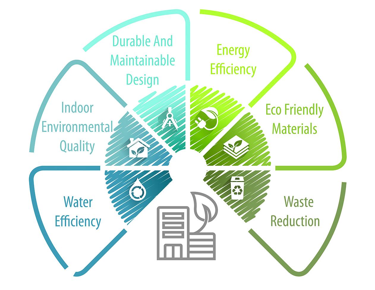 Environmental building practices.jpg