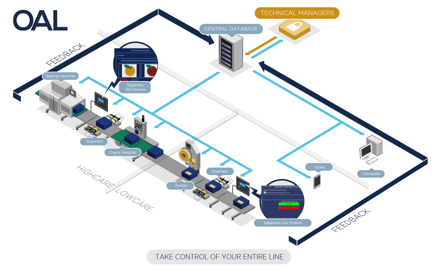 The OAL system controls your line devices ensuring correct set-up of printers and date coders from a master database of your products.