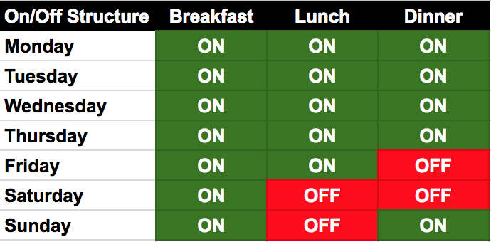 On/Off Structure how to eat better