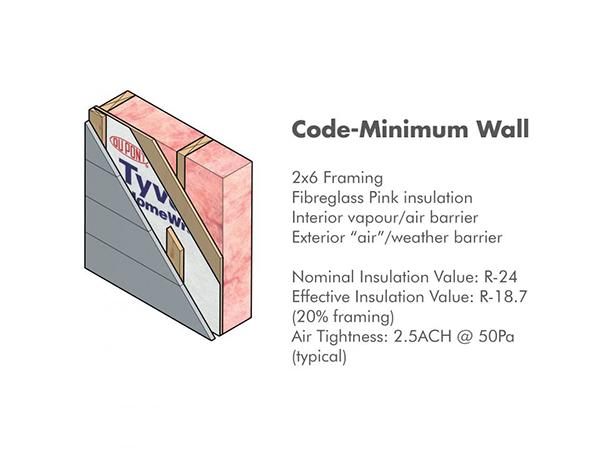 Code-Minimum Wall