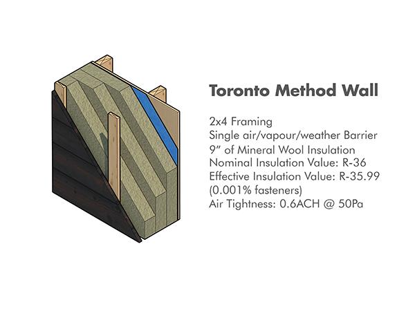 Toronto Method Wall