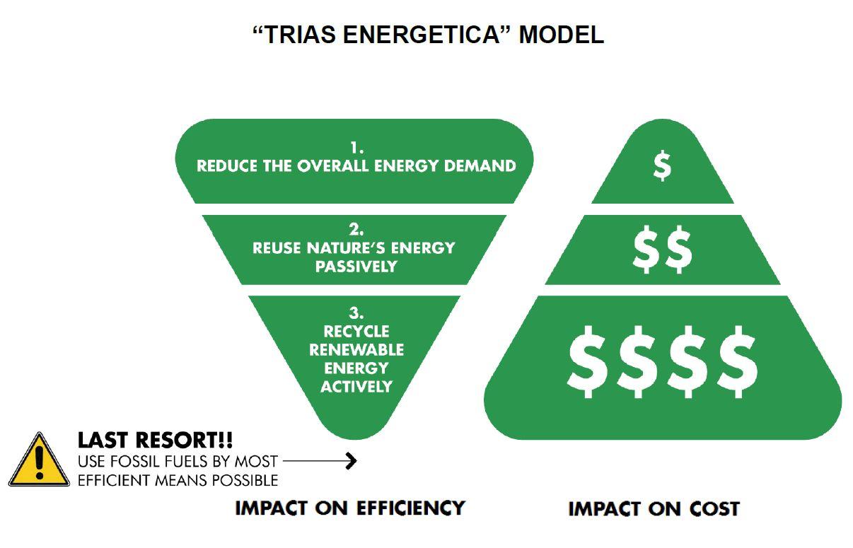 trias energetica 2 fossil fuels.JPG
