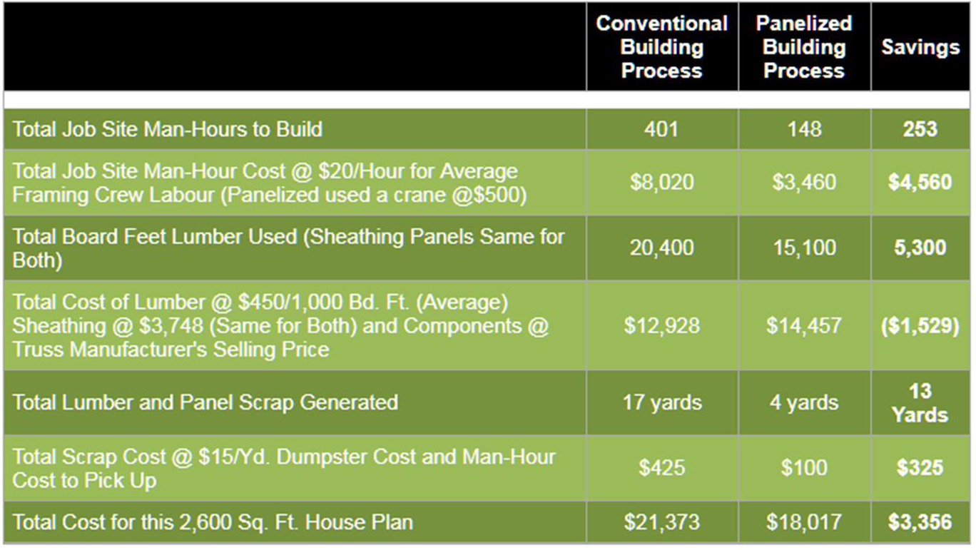 Information was obtained from WTCA Project Framing the American Dream Summary – The panelized house required 63% less hours, generated 76% less waste, and was 16% less costly to build.