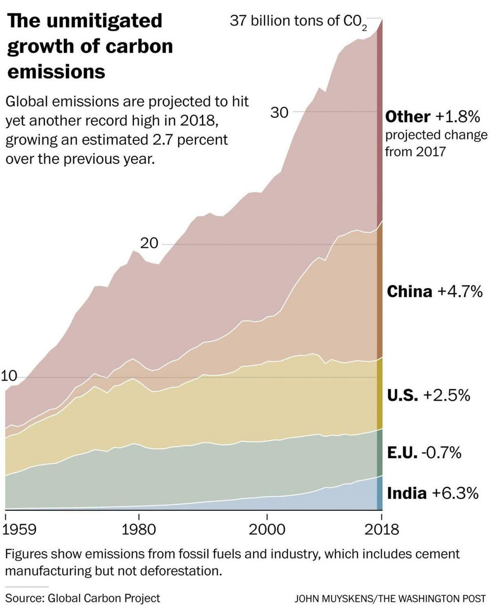 The unmitigated growth of carbon emissionsGLOBAL CARBON PROJECT